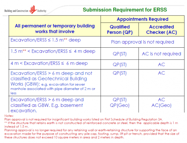 ERSS Submission Requirement